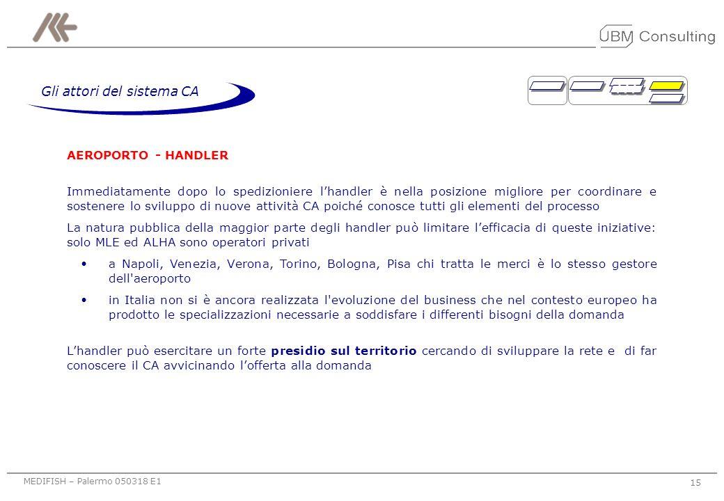 MEDIFISH – Palermo 050318 E1 14 Gli attori del sistema CA SPEDIZIONE - INTEGRAZIONE È lattore che attraverso un rapporto fiduciario con la PMI assume