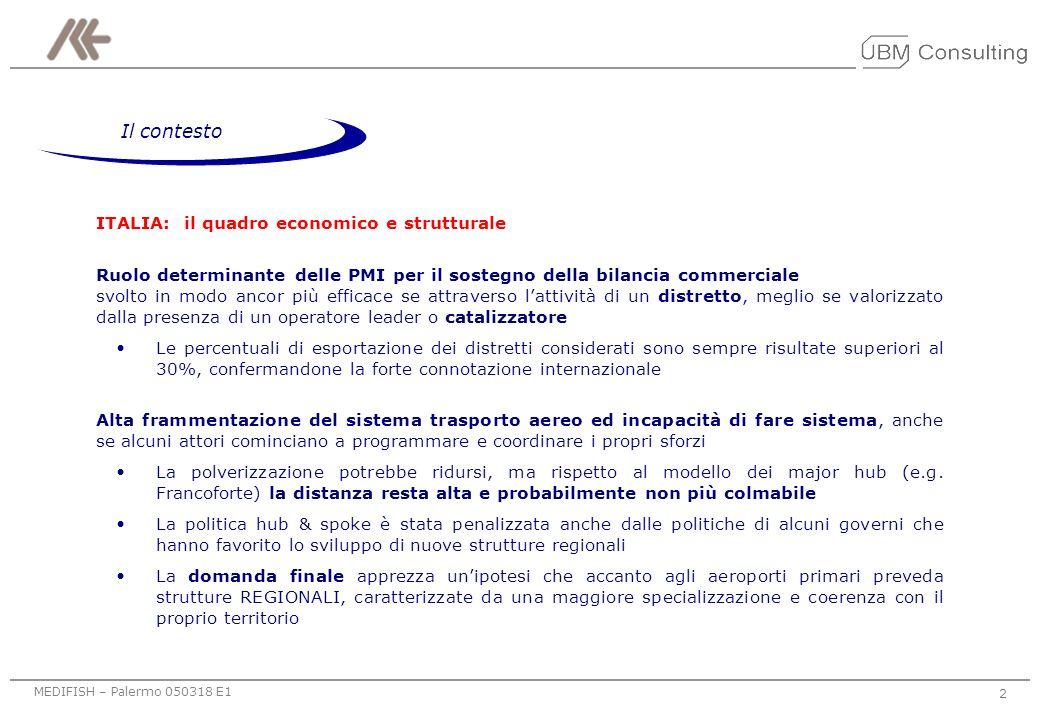 MEDIFISH – Palermo 050318 E1 32 Livello 1 POLO 5 - Napoli Possibile specializzazione aeroportuale: Agroalimentare – Florovivaismo – Concia – Tessile Area di riferimento: CAMPANIA – PUGLIA – LAZIO SETTOREDISTRETTO AgroalimentareNocera – Gragnano (SA) – Latina – Aprilia ConciaSolofra (AV) TessileGrumo Nevano – Aversa (CE) – San Giuseppe Vesuviano (NA) – San Marco dei Cavoti (BE) FlorovivaismoNapoli – Salerno OreficeriaMarcianise (CE)