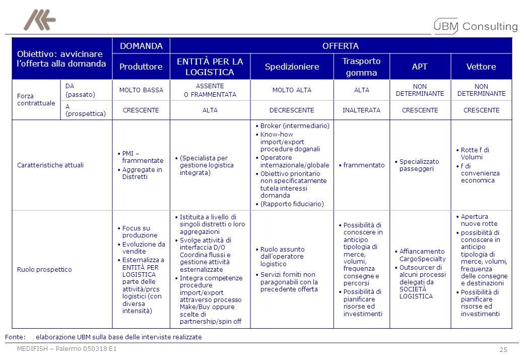 MEDIFISH – Palermo 050318 E1 24 Modello PERCORSO Il processo potrebbe prendere avvio con la gestione delle attività di CA in import/export si potrebbe