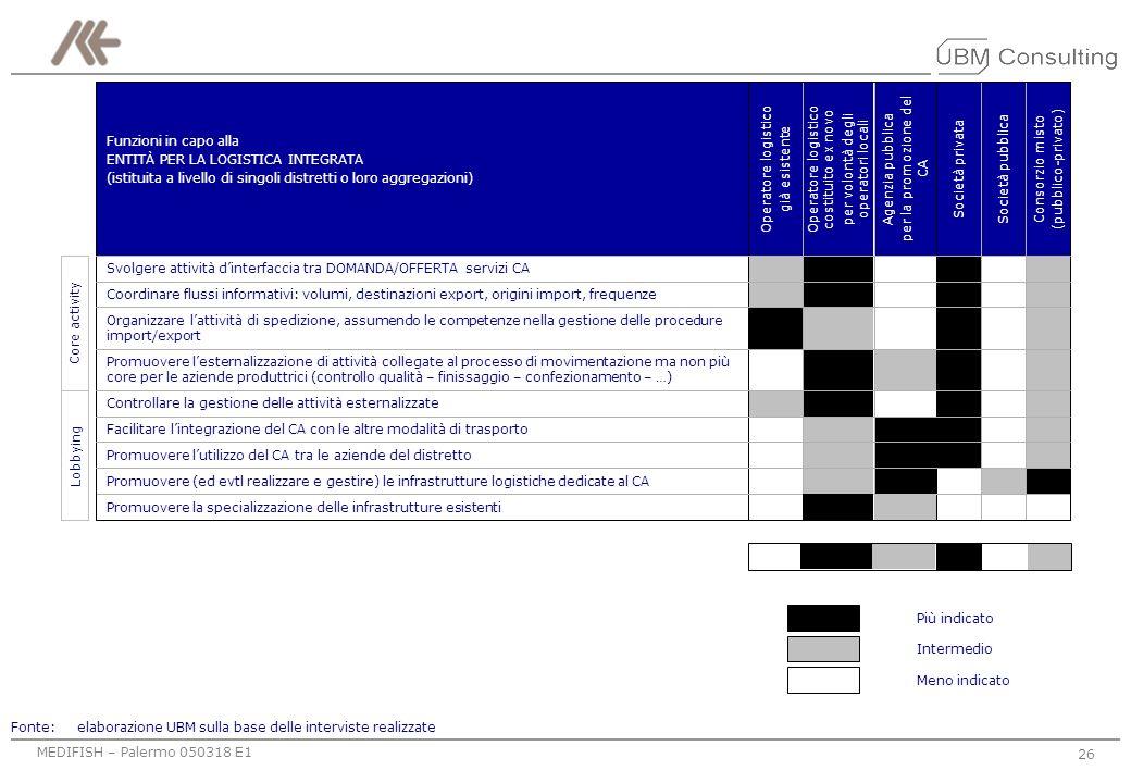 MEDIFISH – Palermo 050318 E1 25 Obiettivo: avvicinare lofferta alla domanda DOMANDAOFFERTA Produttore ENTITÀ PER LA LOGISTICA Spedizioniere Trasporto