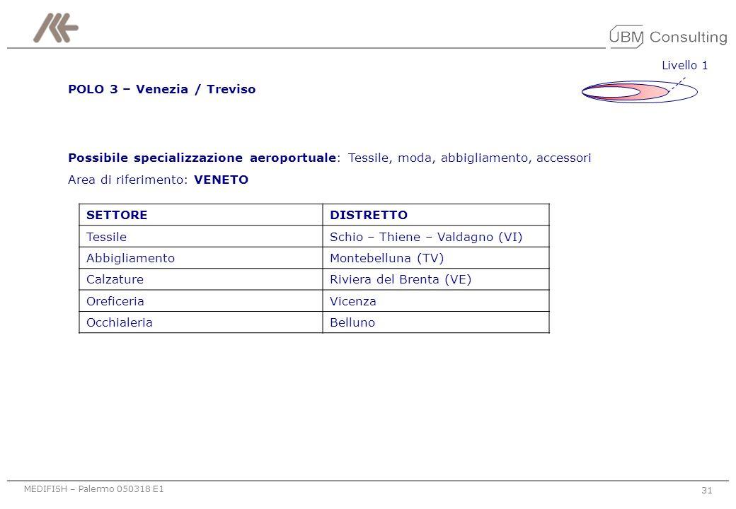 MEDIFISH – Palermo 050318 E1 30 Area di riferimento: PIEMONTE Livello zero SETTOREDISTRETTO TessileLecco SericoComo CotonieroAsse del Sempione Possibi
