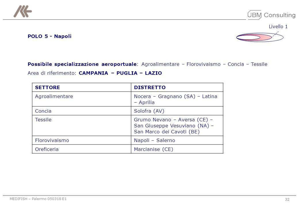 MEDIFISH – Palermo 050318 E1 31 Livello 1 POLO 3 – Venezia / Treviso Possibile specializzazione aeroportuale: Tessile, moda, abbigliamento, accessori