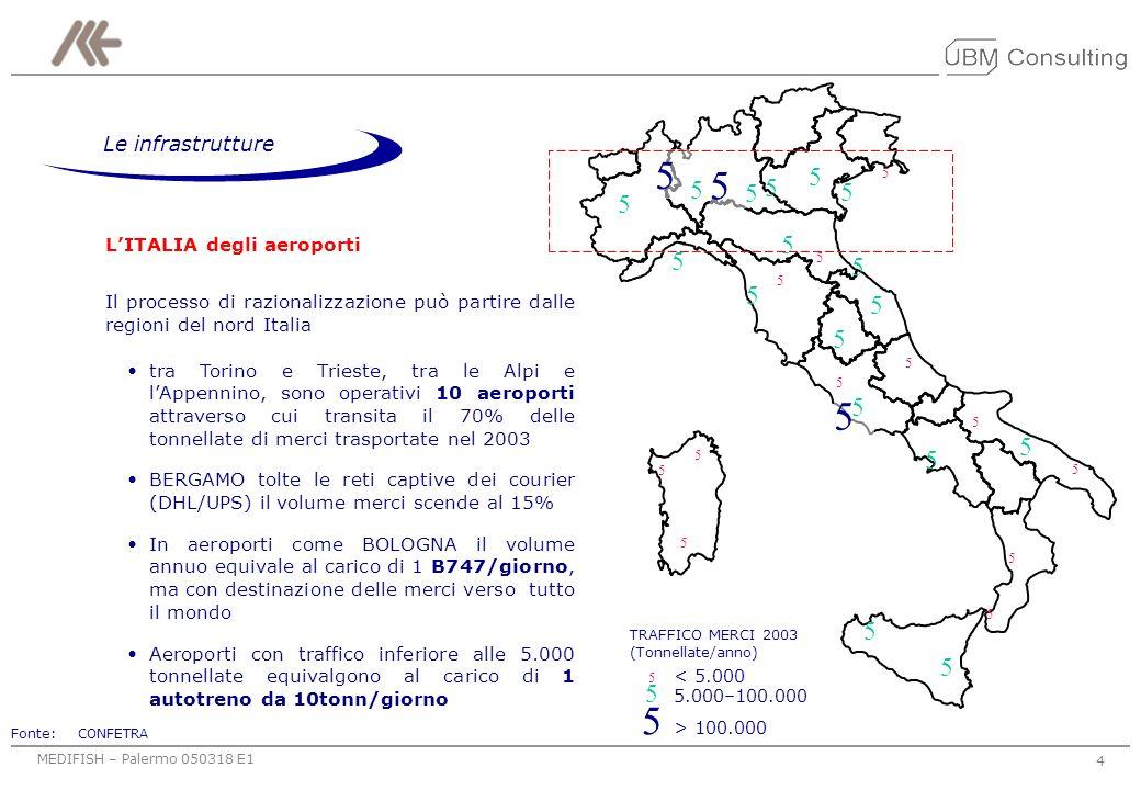 MEDIFISH – Palermo 050318 E1 4 LITALIA degli aeroporti Il processo di razionalizzazione può partire dalle regioni del nord Italia tra Torino e Trieste, tra le Alpi e lAppennino, sono operativi 10 aeroporti attraverso cui transita il 70% delle tonnellate di merci trasportate nel 2003 BERGAMO tolte le reti captive dei courier (DHL/UPS) il volume merci scende al 15% In aeroporti come BOLOGNA il volume annuo equivale al carico di 1 B747/giorno, ma con destinazione delle merci verso tutto il mondo Aeroporti con traffico inferiore alle 5.000 tonnellate equivalgono al carico di 1 autotreno da 10tonn/giorno TRAFFICO MERCI 2003 (Tonnellate/anno) 5 < 5.000 5 5.000–100.000 5 > 100.000 5 5 5 5 5 5 5 5 5 5 5 5 5 5 5 5 5 5 5 5 5 5 5 5 5 5 5 5 5 5 5 5 Fonte:CONFETRA Le infrastrutture