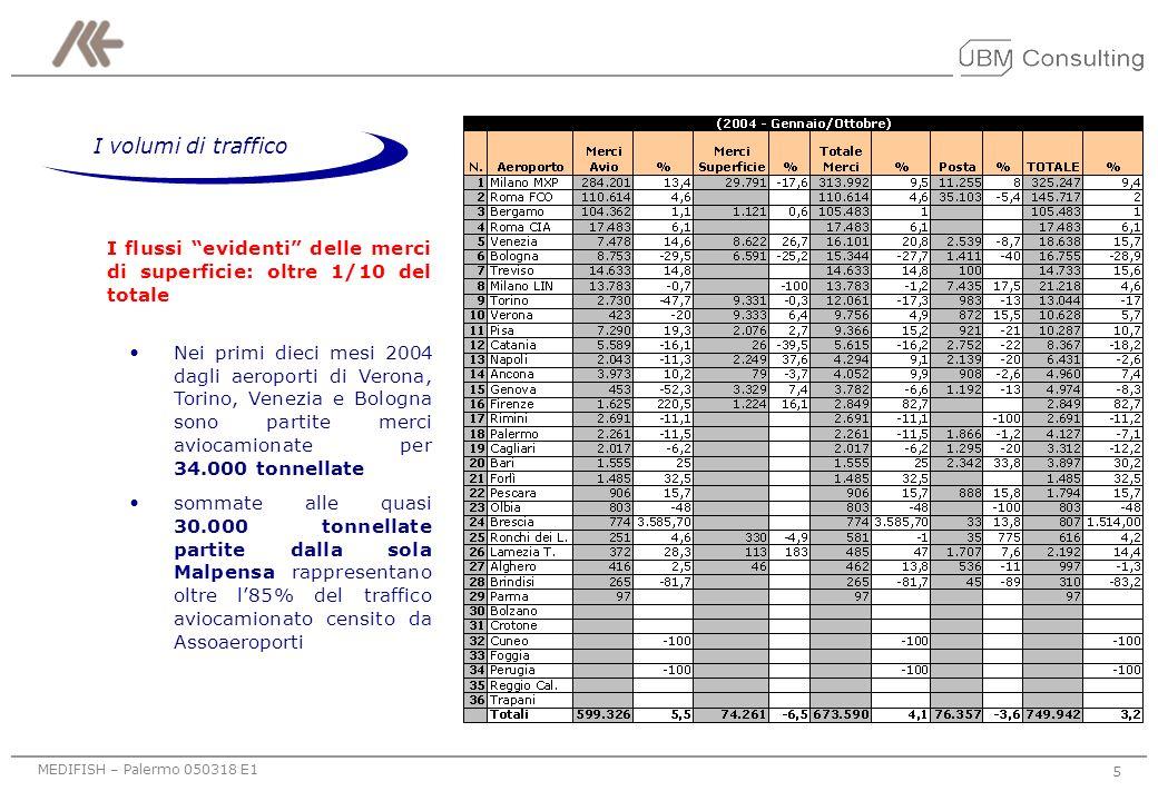 MEDIFISH – Palermo 050318 E1 5 I volumi di traffico I flussi evidenti delle merci di superficie: oltre 1/10 del totale Nei primi dieci mesi 2004 dagli aeroporti di Verona, Torino, Venezia e Bologna sono partite merci aviocamionate per 34.000 tonnellate sommate alle quasi 30.000 tonnellate partite dalla sola Malpensa rappresentano oltre l85% del traffico aviocamionato censito da Assoaeroporti