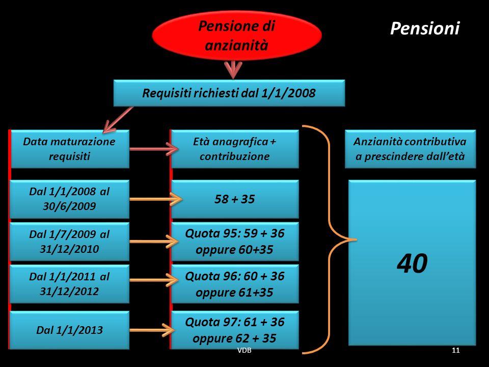 Età anagrafica + contribuzione Data maturazione requisiti 58 + 35 Quota 95: 59 + 36 oppure 60+35 Quota 95: 59 + 36 oppure 60+35 Quota 96: 60 + 36 oppure 61+35 Quota 96: 60 + 36 oppure 61+35 Quota 97: 61 + 36 oppure 62 + 35 Quota 97: 61 + 36 oppure 62 + 35 Pensioni Anzianità contributiva a prescindere dalletà Dal 1/1/2008 al 30/6/2009 Dal 1/7/2009 al 31/12/2010 Dal 1/1/2011 al 31/12/2012 Dal 1/1/2013 40 Requisiti richiesti dal 1/1/2008 Pensione di anzianità 11VDB