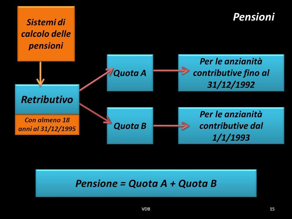 Con almeno 18 anni al 31/12/1995 Per le anzianità contributive fino al 31/12/1992 Per le anzianità contributive dal 1/1/1993 Quota A Pensioni Quota B Pensione = Quota A + Quota B Retributivo Sistemi di calcolo delle pensioni 15VDB