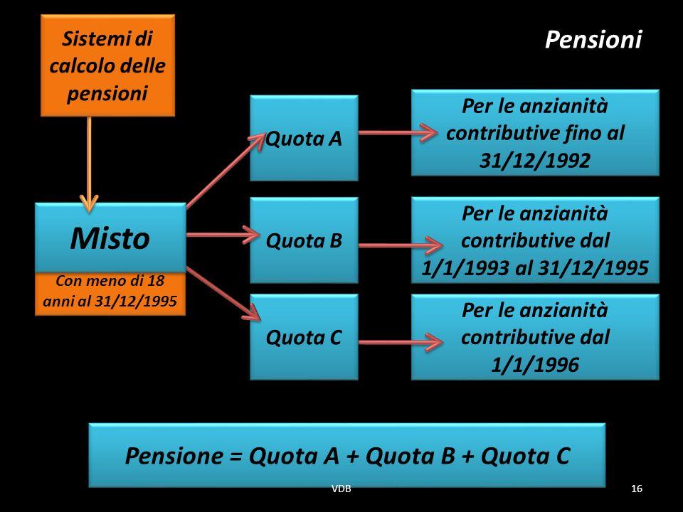 Con meno di 18 anni al 31/12/1995 Per le anzianità contributive dal 1/1/1996 Quota C Per le anzianità contributive fino al 31/12/1992 Per le anzianità contributive dal 1/1/1993 al 31/12/1995 Quota A Pensioni Quota B Pensione = Quota A + Quota B + Quota C Misto Sistemi di calcolo delle pensioni 16VDB