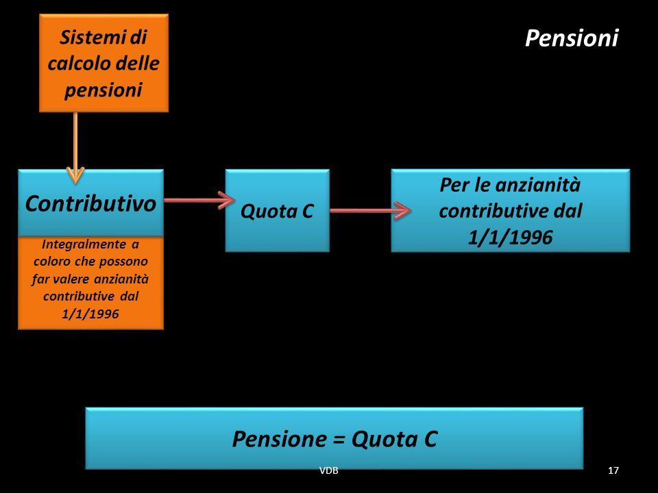 Pensioni Pensione = Quota C Integralmente a coloro che possono far valere anzianità contributive dal 1/1/1996 Per le anzianità contributive dal 1/1/1996 Quota C Contributivo Sistemi di calcolo delle pensioni 17VDB