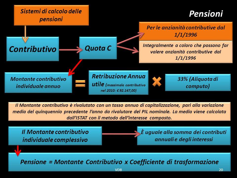 Montante contributivo individuale annuo Pensioni Il Montante contributivo è rivalutato con un tasso annuo di capitalizzazione, pari alla variazione media del quinquennio precedente lanno da rivalutare del PIL nominale.