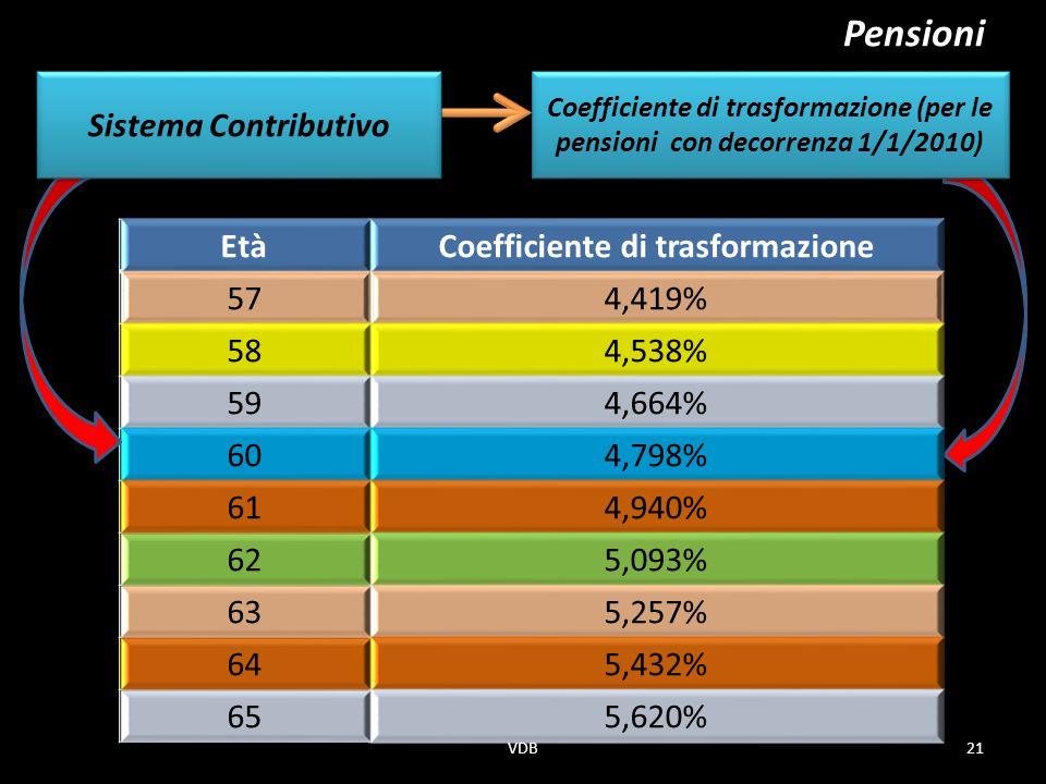 Pensioni Coefficiente di trasformazione (per le pensioni con decorrenza 1/1/2010) EtàCoefficiente di trasformazione 574,419% 584,538% 594,664% 604,798% 614,940% 625,093% 635,257% 645,432% 655,620% Sistema Contributivo 21VDB