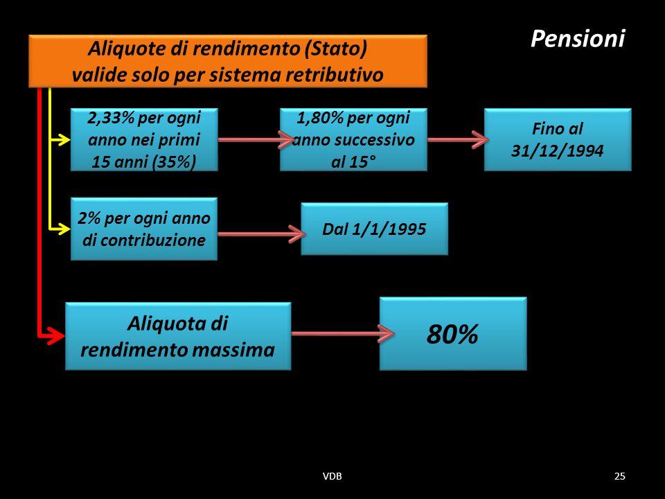 Dal 1/1/1995 Fino al 31/12/1994 1,80% per ogni anno successivo al 15° 80% 2% per ogni anno di contribuzione 2,33% per ogni anno nei primi 15 anni (35%) Pensioni Aliquota di rendimento massima Aliquote di rendimento (Stato) valide solo per sistema retributivo Aliquote di rendimento (Stato) valide solo per sistema retributivo 25VDB