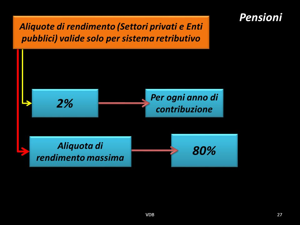 Per ogni anno di contribuzione 80% 2% Pensioni Aliquota di rendimento massima Aliquote di rendimento (Settori privati e Enti pubblici) valide solo per sistema retributivo 27VDB