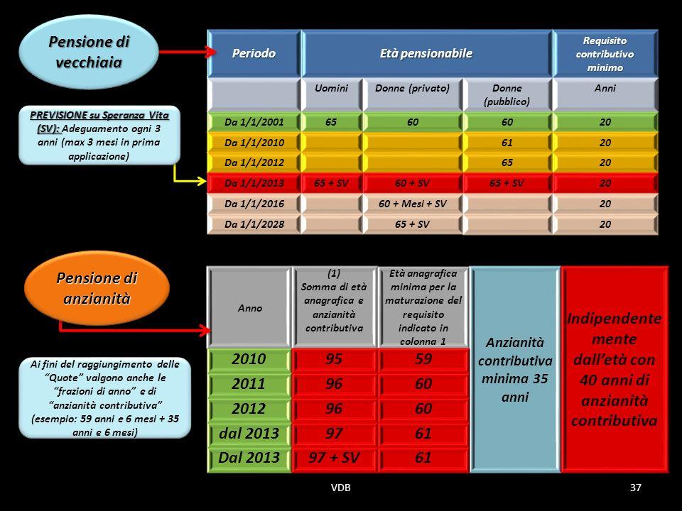 Periodo Età pensionabile Requisito contributivo minimo UominiDonne (privato)Donne (pubblico) Anni Da 1/1/20016560 20 Da 1/1/20106120 Da 1/1/20126520 Da 1/1/201365 + SV60 + SV65 + SV20 Da 1/1/201660 + Mesi + SV20 Da 1/1/202865 + SV20 Anno (1) Somma di età anagrafica e anzianità contributiva Età anagrafica minima per la maturazione del requisito indicato in colonna 1 Anzianità contributiva minima 35 anni Indipendente mente dalletà con 40 anni di anzianità contributiva 20109559 20119660 20129660 dal 20139761 Dal 201397 + SV61 Pensione di vecchiaia Pensione di anzianità Ai fini del raggiungimento delle Quote valgono anche le frazioni di anno e di anzianità contributiva (esempio: 59 anni e 6 mesi + 35 anni e 6 mesi) Ai fini del raggiungimento delle Quote valgono anche le frazioni di anno e di anzianità contributiva (esempio: 59 anni e 6 mesi + 35 anni e 6 mesi) 37VDB PREVISIONE su Speranza Vita (SV): PREVISIONE su Speranza Vita (SV): Adeguamento ogni 3 anni (max 3 mesi in prima applicazione)