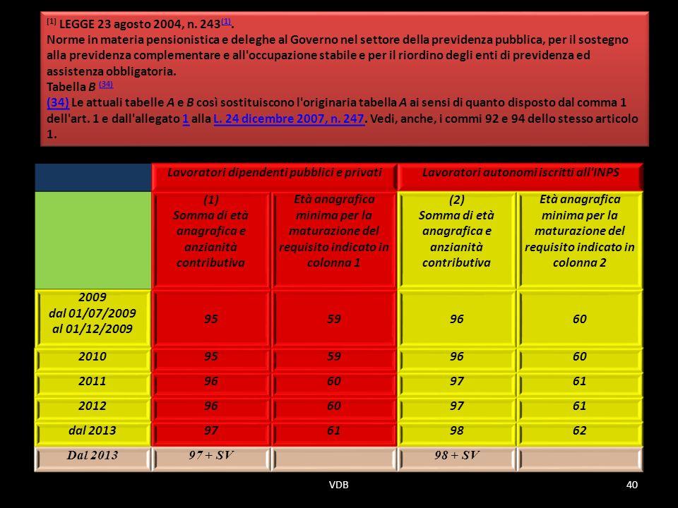 Lavoratori dipendenti pubblici e privatiLavoratori autonomi iscritti all INPS (1) Somma di età anagrafica e anzianità contributiva Età anagrafica minima per la maturazione del requisito indicato in colonna 1 (2) Somma di età anagrafica e anzianità contributiva Età anagrafica minima per la maturazione del requisito indicato in colonna 2 2009 dal 01/07/2009 al 01/12/2009 95599660 201095599660 201196609761 201296609761 dal 201397619862 Dal 201397 + SV98 + SV [1] LEGGE 23 agosto 2004, n.