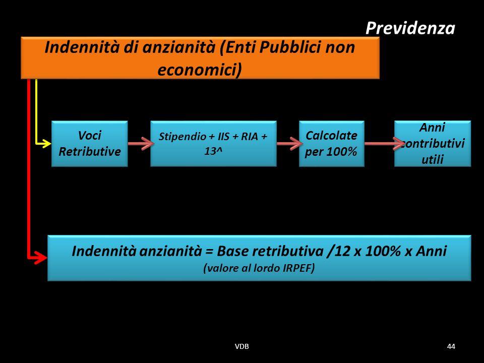 Anni contributivi utili Calcolate per 100% Stipendio + IIS + RIA + 13^ Voci Retributive Previdenza Indennità anzianità = Base retributiva /12 x 100% x Anni (valore al lordo IRPEF) Indennità anzianità = Base retributiva /12 x 100% x Anni (valore al lordo IRPEF) Indennità di anzianità (Enti Pubblici non economici) 44VDB