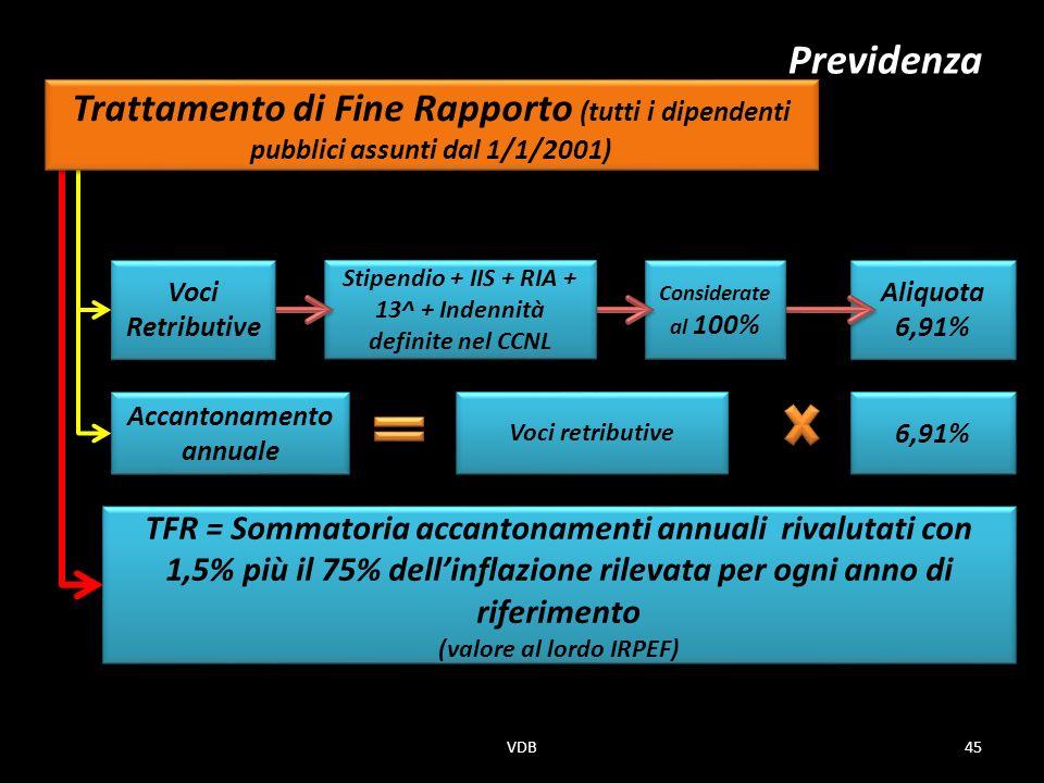 Aliquota 6,91% Considerate al 100% Stipendio + IIS + RIA + 13^ + Indennità definite nel CCNL Voci Retributive Previdenza TFR = Sommatoria accantonamenti annuali rivalutati con 1,5% più il 75% dellinflazione rilevata per ogni anno di riferimento (valore al lordo IRPEF) TFR = Sommatoria accantonamenti annuali rivalutati con 1,5% più il 75% dellinflazione rilevata per ogni anno di riferimento (valore al lordo IRPEF) 6,91% Voci retributive Accantonamento annuale Trattamento di Fine Rapporto (tutti i dipendenti pubblici assunti dal 1/1/2001) 45VDB