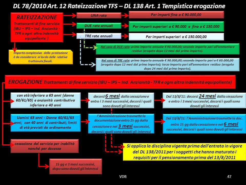 DL 78/2010 Art.12 Rateizzazione TFS – DL 138 Art.