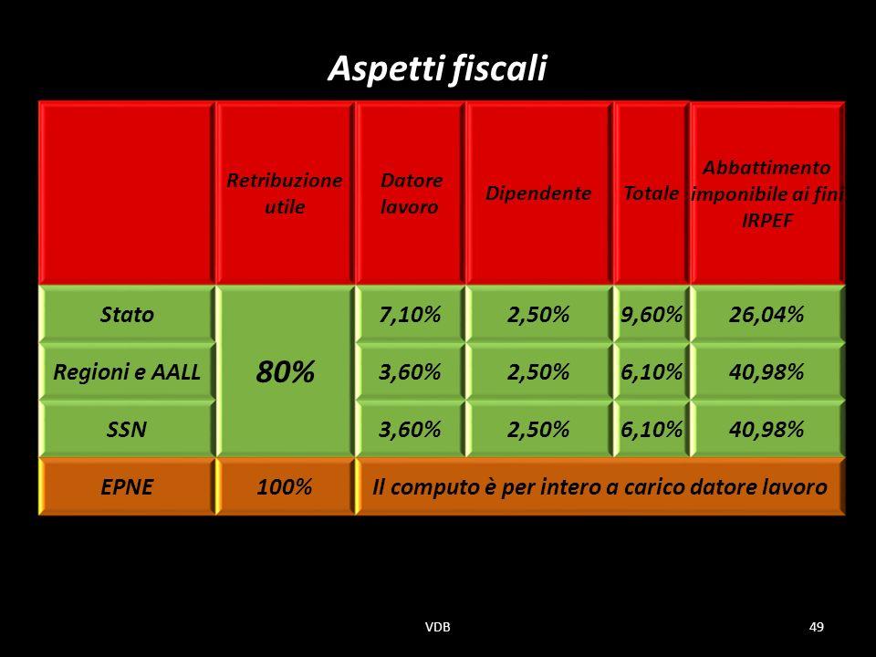 Aspetti fiscali Retribuzione utile Datore lavoro DipendenteTotale Abbattimento imponibile ai fini IRPEF Stato 80% 7,10%2,50%9,60%26,04% Regioni e AALL3,60%2,50%6,10%40,98% SSN3,60%2,50%6,10%40,98% EPNE100%Il computo è per intero a carico datore lavoro 49VDB