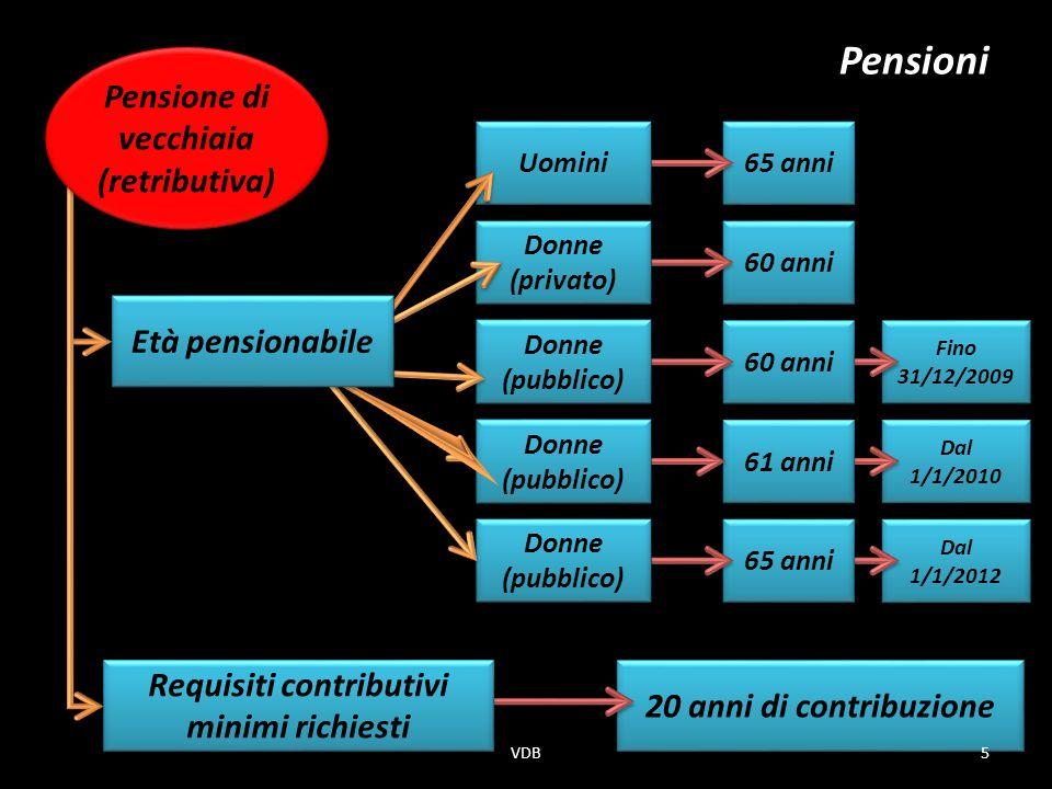 20 anni di contribuzione Requisiti contributivi minimi richiesti Fino 31/12/2009 Dal 1/1/2010 Dal 1/1/2012 65 anni 60 anni 61 anni 65 anni Uomini Donne (privato) Donne (pubblico) Età pensionabile Pensioni Pensione di vecchiaia (retributiva) 5VDB