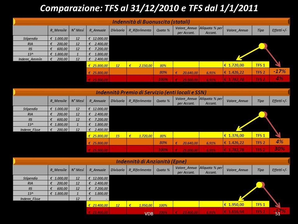 Indennità di Buonuscita (statali) R_MensileN° MesiR_AnnualeDivisorioR_RiferimentoQuota % Valore_Annuo per Accant.