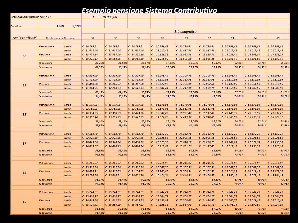 Esempio pensione Sistema Contributivo VDB54