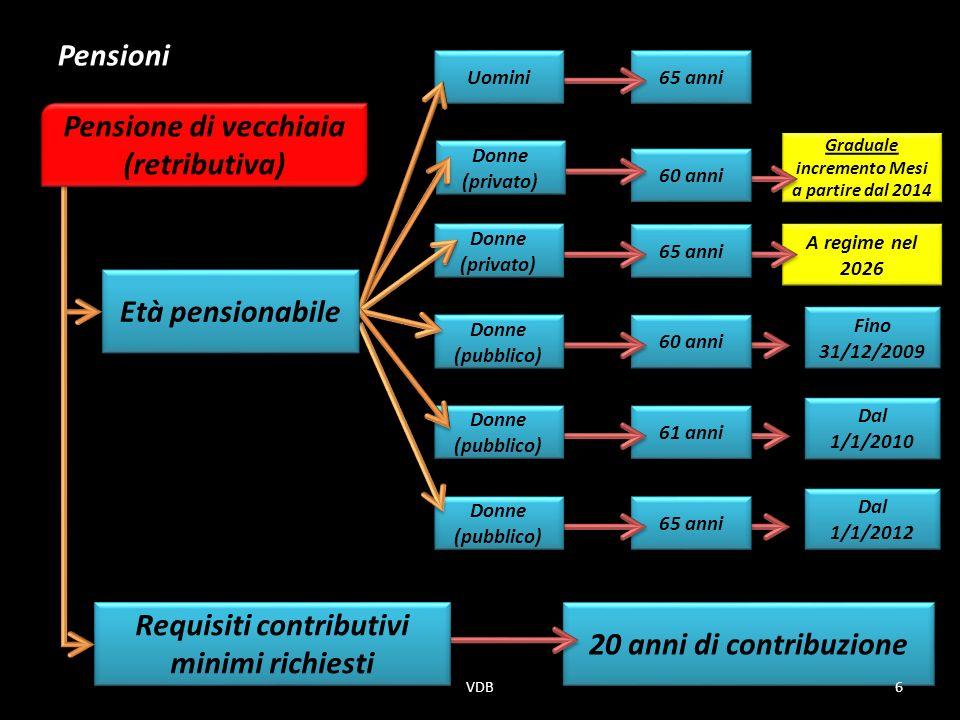 Graduale incremento Mesi a partire dal 2014 Graduale incremento Mesi a partire dal 2014 A regime nel 2026 60 anni Donne (privato) 20 anni di contribuzione Requisiti contributivi minimi richiesti Fino 31/12/2009 Dal 1/1/2010 Dal 1/1/2012 65 anni 60 anni 61 anni 65 anni Uomini Donne (privato) Donne (pubblico) Età pensionabile Pensioni Pensione di vecchiaia (retributiva) 6VDB