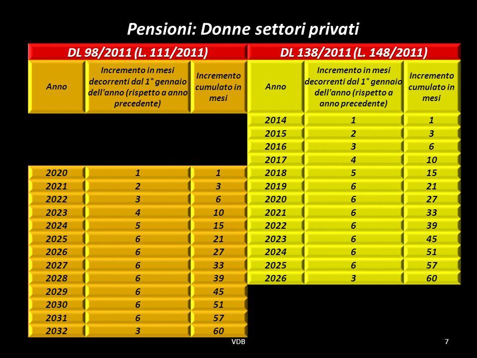 Pensioni: Donne settori privati VDB7