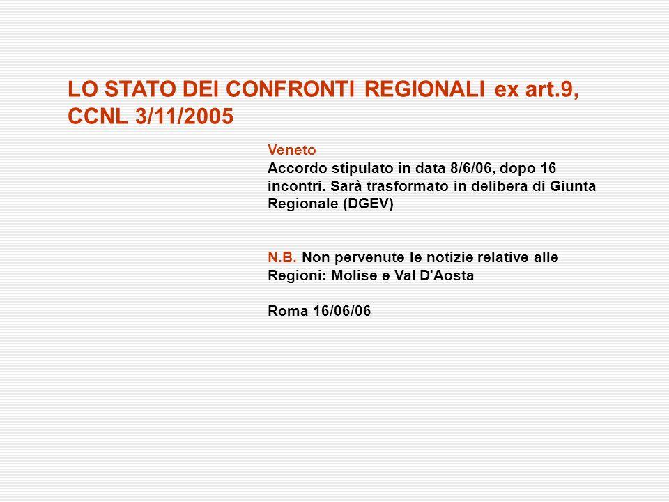 Veneto Accordo stipulato in data 8/6/06, dopo 16 incontri. Sarà trasformato in delibera di Giunta Regionale (DGEV) N.B. Non pervenute le notizie relat