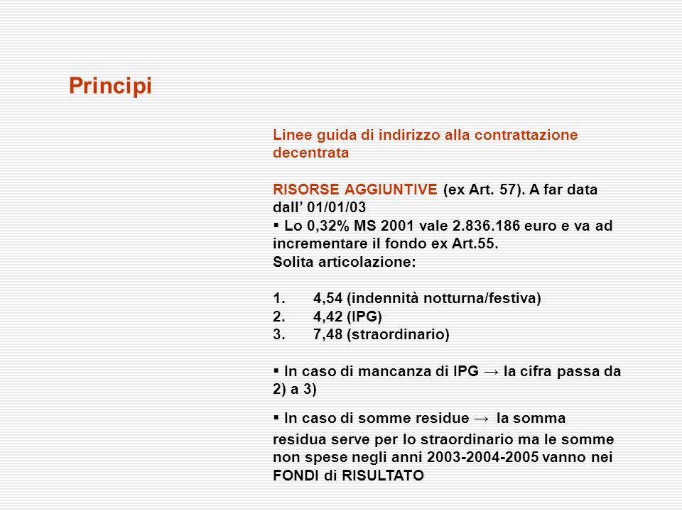 Linee guida di indirizzo alla contrattazione decentrata RISORSE AGGIUNTIVE (ex Art. 57). A far data dall 01/01/03 Lo 0,32% MS 2001 vale 2.836.186 euro