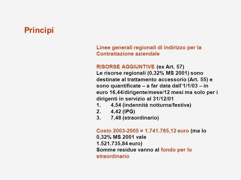 Principi Linee generali regionali di indirizzo per la Contrattazione aziendale RISORSE AGGIUNTIVE (ex Art. 57) Le risorse regionali (0,32% MS 2001) so
