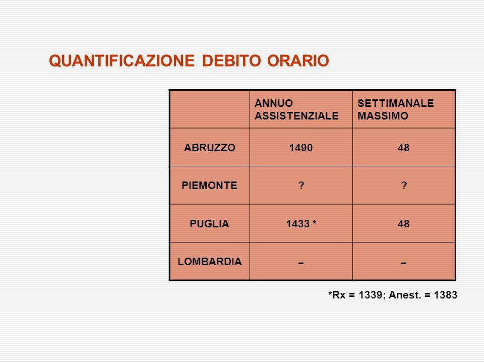 QUANTIFICAZIONE DEBITO ORARIO ANNUO ASSISTENZIALE SETTIMANALE MASSIMO ABRUZZO149048 PIEMONTE?? PUGLIA1433 *48 LOMBARDIA -- *Rx = 1339; Anest. = 1383