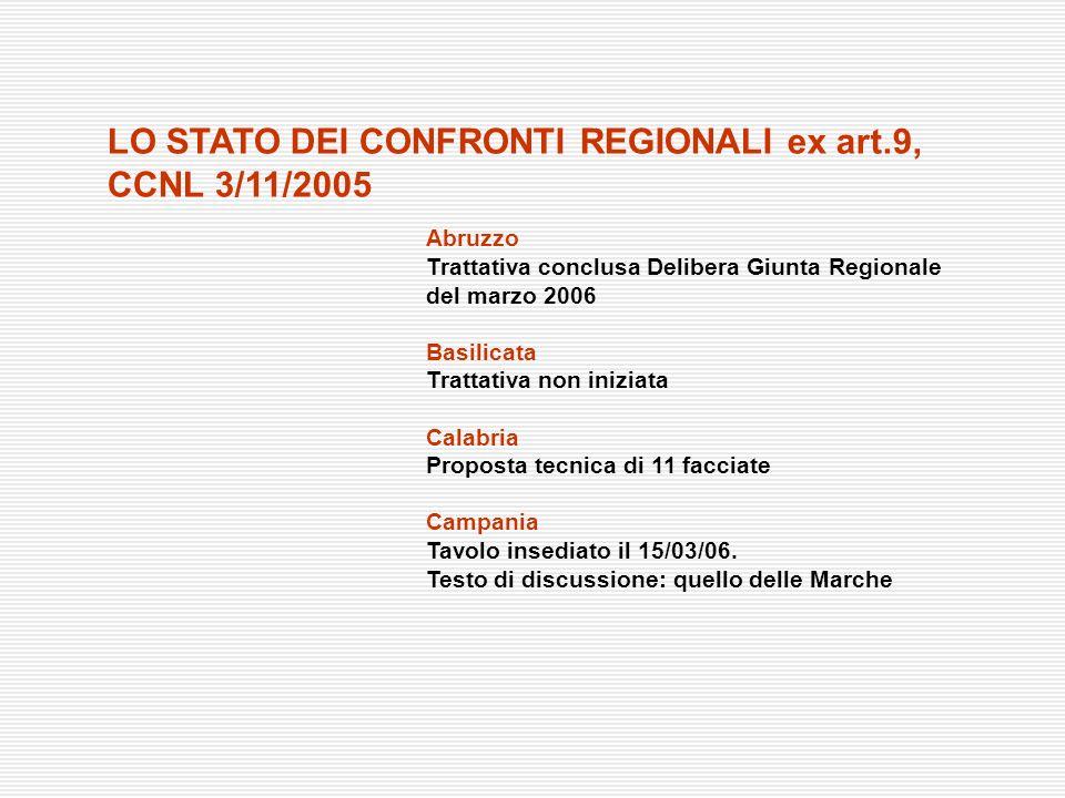 Abruzzo Trattativa conclusa Delibera Giunta Regionale del marzo 2006 Basilicata Trattativa non iniziata Calabria Proposta tecnica di 11 facciate Campa