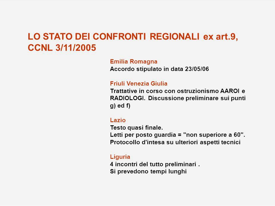 Emilia Romagna Accordo stipulato in data 23/05/06 Friuli Venezia Giulia Trattative in corso con ostruzionismo AAROI e RADIOLOGI. Discussione prelimina