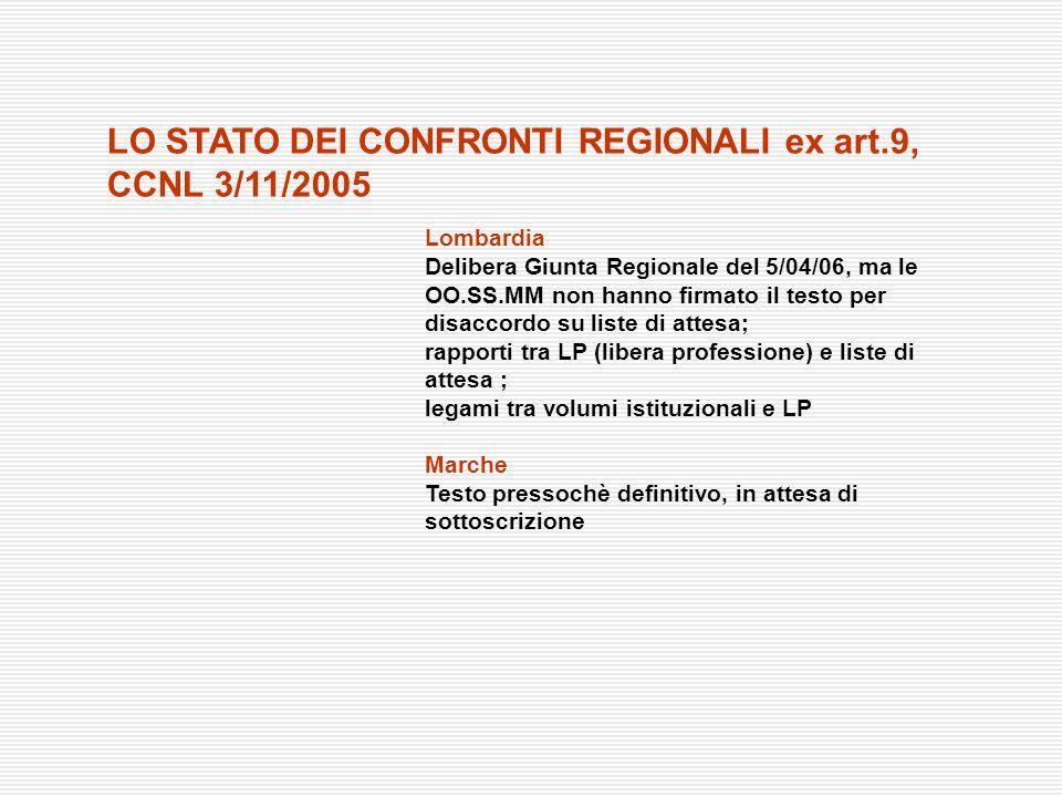 Lombardia Delibera Giunta Regionale del 5/04/06, ma le OO.SS.MM non hanno firmato il testo per disaccordo su liste di attesa; rapporti tra LP (libera