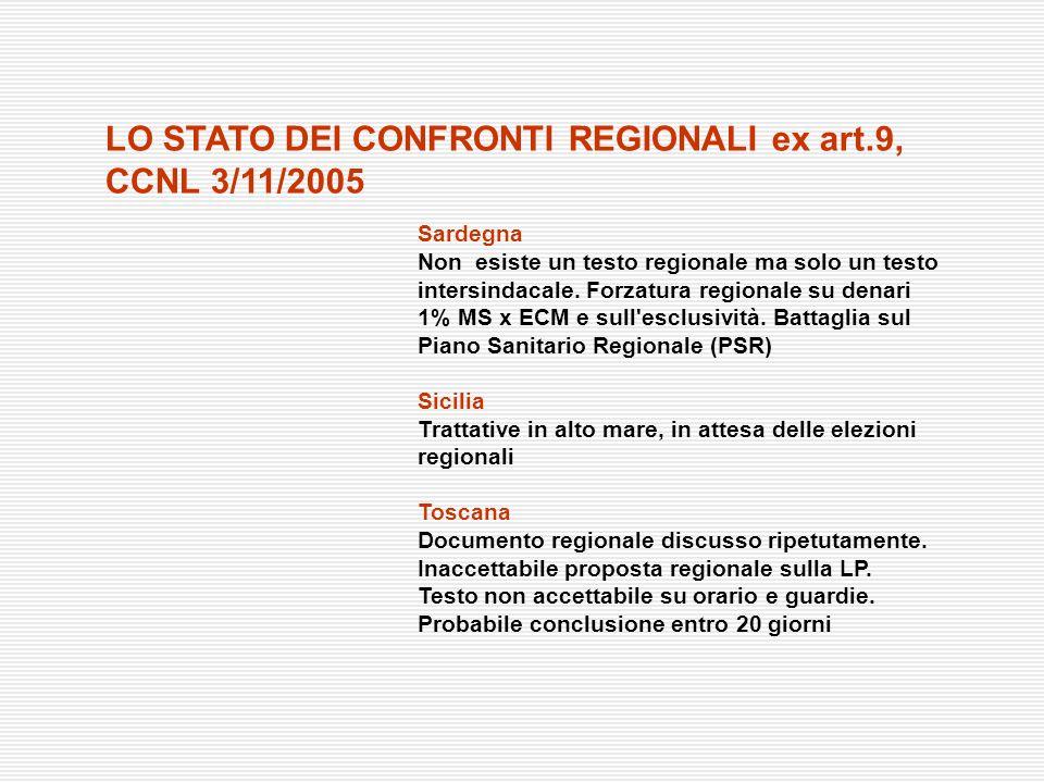 Sardegna Non esiste un testo regionale ma solo un testo intersindacale. Forzatura regionale su denari 1% MS x ECM e sull'esclusività. Battaglia sul Pi