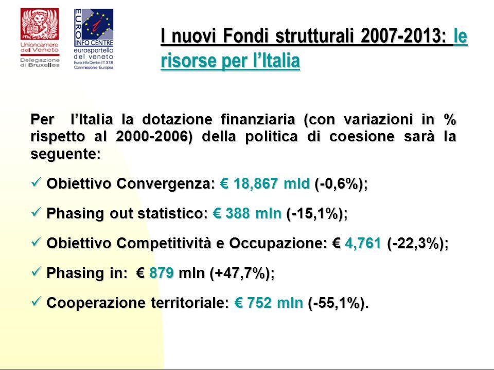 Per lItalia la dotazione finanziaria (con variazioni in % rispetto al 2000-2006) della politica di coesione sarà la seguente: Obiettivo Convergenza: 18,867 mld (-0,6%); Obiettivo Convergenza: 18,867 mld (-0,6%); Phasing out statistico: 388 mln (-15,1%); Phasing out statistico: 388 mln (-15,1%); Obiettivo Competitività e Occupazione: 4,761 (-22,3%); Obiettivo Competitività e Occupazione: 4,761 (-22,3%); Phasing in: 879 mln (+47,7%); Phasing in: 879 mln (+47,7%); Cooperazione territoriale: 752 mln (-55,1%).