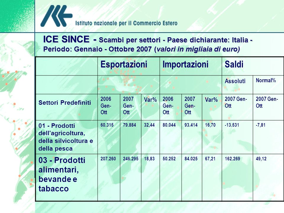 ICE SINCE - Scambi per settori - Paese dichiarante: Italia - Periodo: Gennaio - Ottobre 2007 (valori in migliaia di euro) ICE SINCE - Scambi per setto