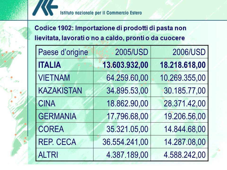 Codice 1902: Importazione di prodotti di pasta non lievitata, lavorati o no a caldo, pronti o da cuocere Paese dorigine2005/USD2006/USD ITALIA13.603.932,0018.218.618,00 VIETNAM64.259.60,0010.269.355,00 KAZAKISTAN34.895.53,0030.185.77,00 CINA18.862.90,0028.371.42,00 GERMANIA17.796.68,0019.206.56,00 COREA35.321.05,0014.844.68,00 REP.