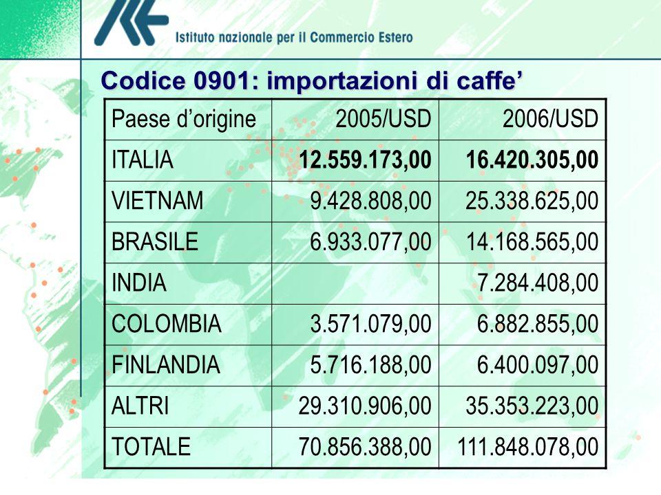 Codice 0901: importazioni di caffe Paese dorigine2005/USD2006/USD ITALIA 12.559.173,0016.420.305,00 VIETNAM9.428.808,0025.338.625,00 BRASILE6.933.077,0014.168.565,00 INDIA7.284.408,00 COLOMBIA3.571.079,006.882.855,00 FINLANDIA5.716.188,006.400.097,00 ALTRI29.310.906,0035.353.223,00 TOTALE70.856.388,00111.848.078,00