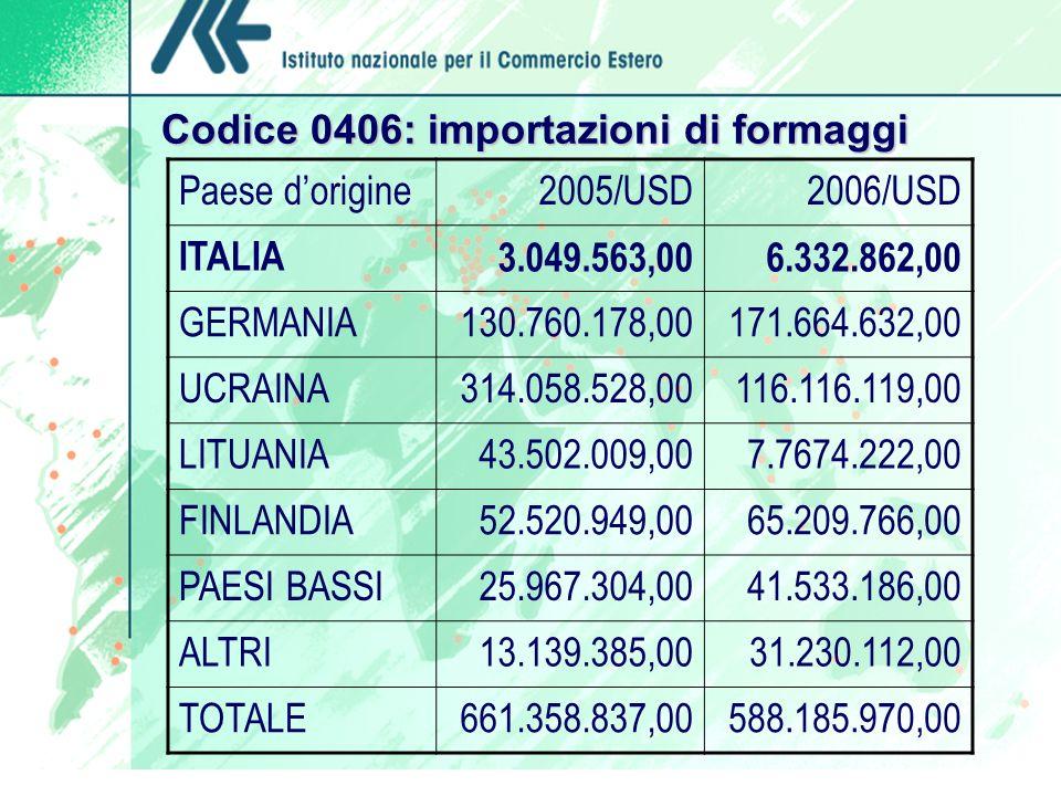 Codice 0406: importazioni di formaggi Paese dorigine2005/USD2006/USD ITALIA3.049.563,006.332.862,00 GERMANIA130.760.178,00171.664.632,00 UCRAINA314.05