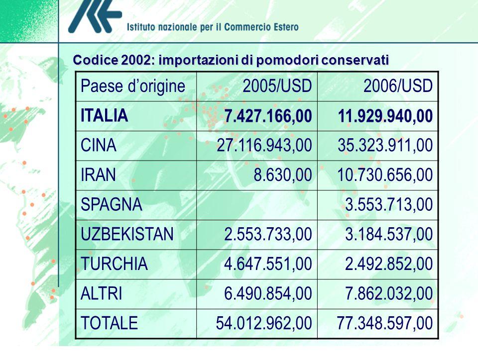 Codice 2002: importazioni di pomodori conservati Paese dorigine2005/USD2006/USD ITALIA7.427.166,0011.929.940,00 CINA27.116.943,0035.323.911,00 IRAN8.6