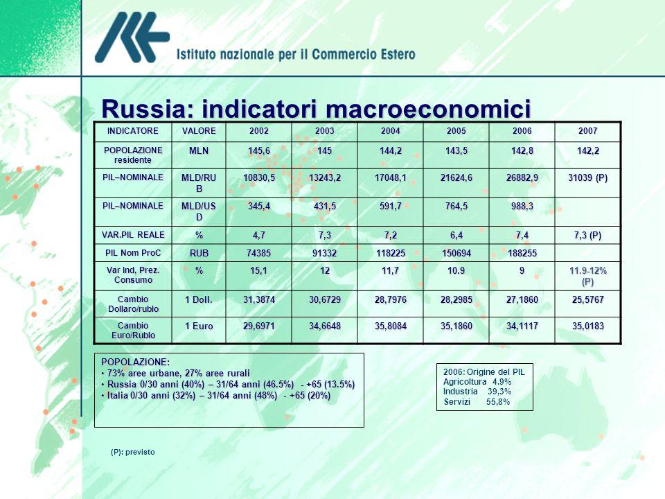Russia: indicatori macroeconomici INDICATOREVALORE200220032004200520062007 POPOLAZIONE residente MLN145,6145144,2143,5142,8142,2 PIL–NOMINALE MLD/RU B 10830,513243,217048,121624,626882,9 31039 (P) PIL–NOMINALE MLD/US D 345,4431,5591,7764,5988,3 VAR.PIL REALE %4,77,37,26,47,4 7,3 (P) PIL Nom ProC RUB7438591332118225150694188255 Var Ind, Prez.