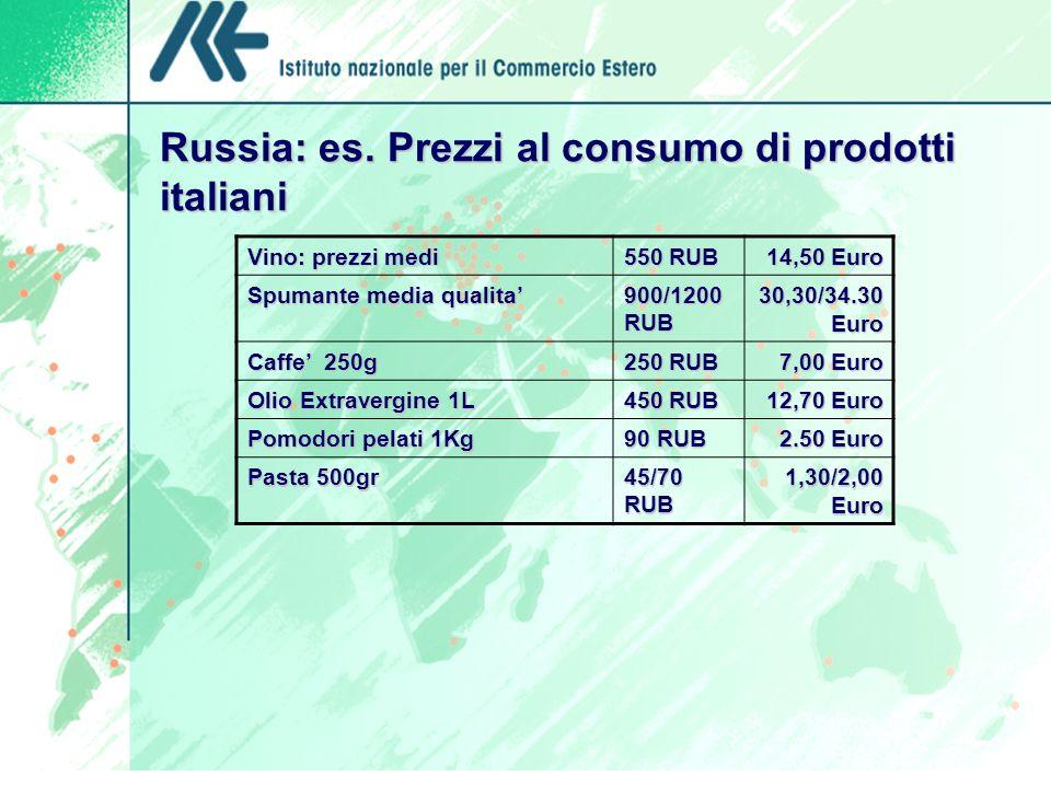 Russia: es. Prezzi al consumo di prodotti italiani Vino: prezzi medi 550 RUB 14,50 Euro Spumante media qualita 900/1200 RUB 30,30/34.30 Euro Caffe 250
