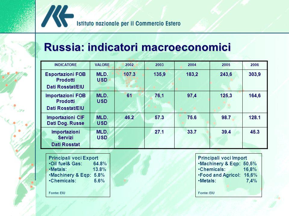 Russia: indicatori macroeconomici INDICATOREVALORE20022003200420052006 Esportazioni FOB Prodotti Dati Rosstat/EIU MLD. USD 107.3135,9183,2243,6303,9 I