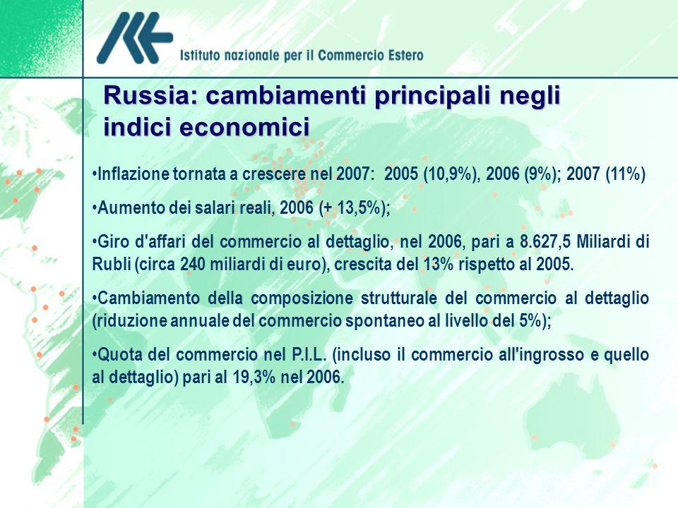 Russia: cambiamenti principali negli indici economici Inflazione tornata a crescere nel 2007: 2005 (10,9%), 2006 (9%); 2007 (11%) Aumento dei salari reali, 2006 (+ 13,5%); Giro d affari del commercio al dettaglio, nel 2006, pari a 8.627,5 Miliardi di Rubli (circa 240 miliardi di euro), crescita del 13% rispetto al 2005.