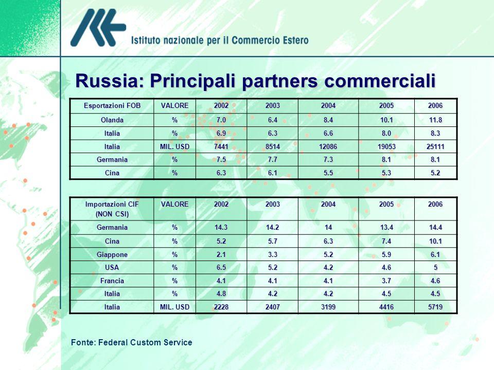 Russia: Principali partners commerciali Esportazioni FOB VALORE20022003200420052006Olanda%7.06.48.410.111.8 Italia%6.96.36.68.08.3 Italia MIL. USD 744