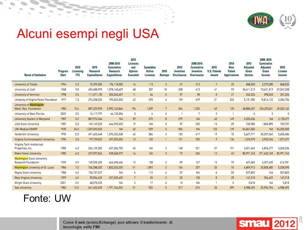 Come il web (sciencXchange) può attivare il trasferimento di tecnologie nelle PMI /20 Alcuni esempi negli USA Fonte: UW
