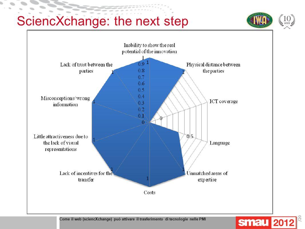 Come il web (sciencXchange) può attivare il trasferimento di tecnologie nelle PMI /20 SciencXchange: the next step