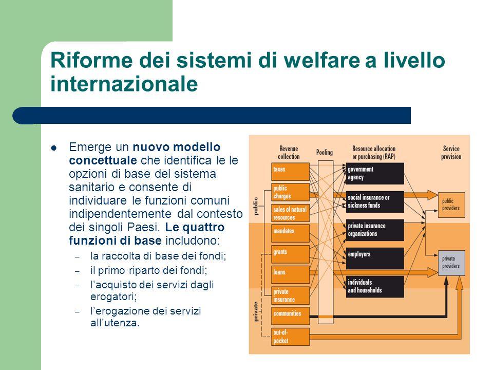 Riforme dei sistemi di welfare a livello internazionale Emerge un nuovo modello concettuale che identifica le le opzioni di base del sistema sanitario e consente di individuare le funzioni comuni indipendentemente dal contesto dei singoli Paesi.