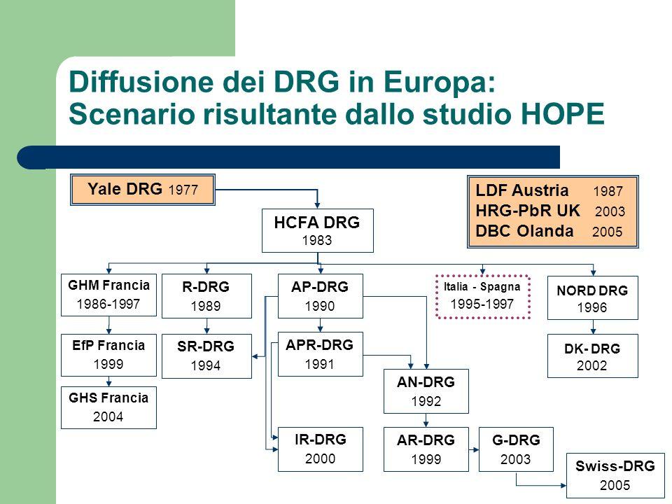 Diffusione dei DRG in Europa: Scenario risultante dallo studio HOPE Yale DRG 1977 HCFA DRG 1983 NORD DRG 1996 GHM Francia 1986-1997 R-DRG 1989 AP-DRG 1990 APR-DRG 1991 IR-DRG 2000 AN-DRG 1992 AR-DRG 1999 DK- DRG 2002 EfP Francia 1999 G-DRG 2003 Italia - Spagna 1995-1997 SR-DRG 1994 GHS Francia 2004 Swiss-DRG 2005 LDF Austria 1987 HRG-PbR UK 2003 DBC Olanda 2005